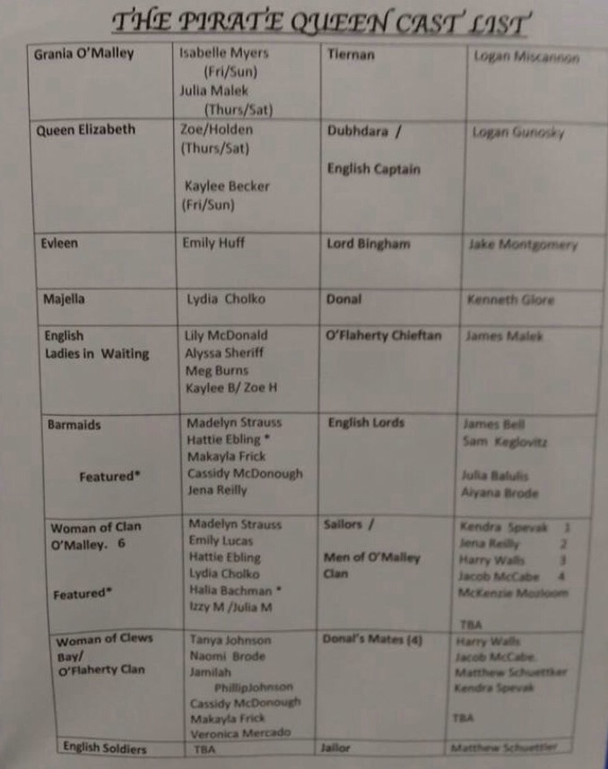 "PAHS drama club students find out their parts by looking at a list like this posted outside the little theater. Students shared their roles with others on social media by posting the cast list on Facebook. Freshman Zoe Holden said, ""I was so excited to be a part of The Pirate Queen as Queen Elizabeth."""